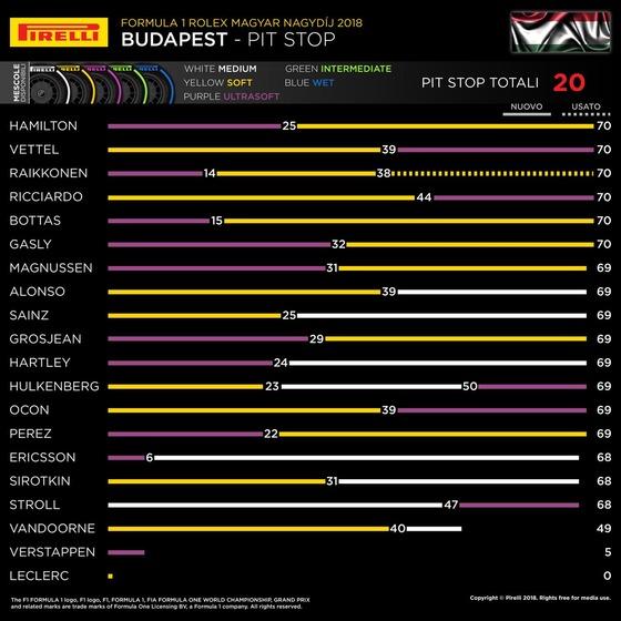 タイヤ履歴:2018年F1ハンガリーGP