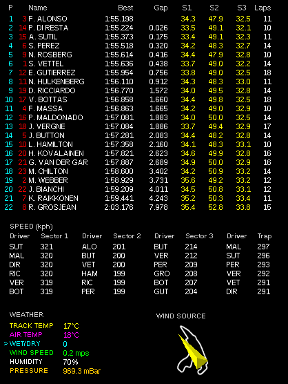 F1第11戦ベルギーGP金曜フリー走行1回目 アロンソ1位 : F1通信