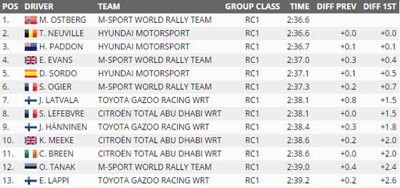 2017年WRCラリー・ポルトガル 1日目順位
