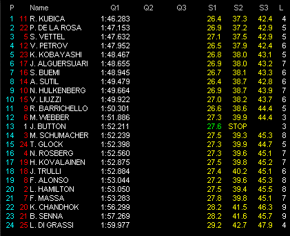F1第3戦マレーシアGP予選 Q1