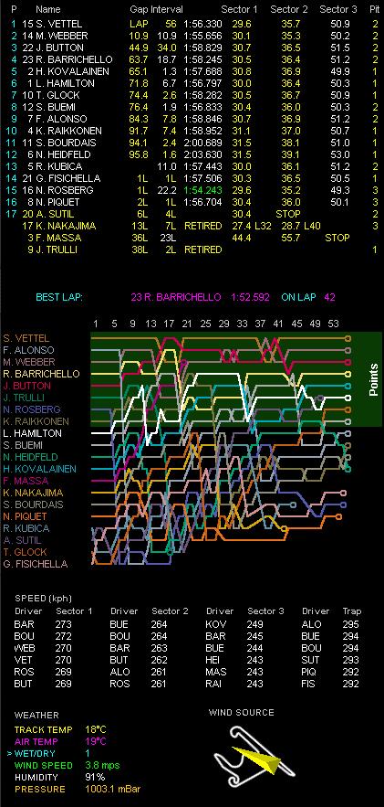 第3戦中国GP決勝