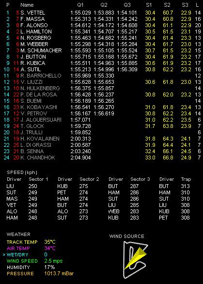 第1戦バーレーンGP予選 Q3