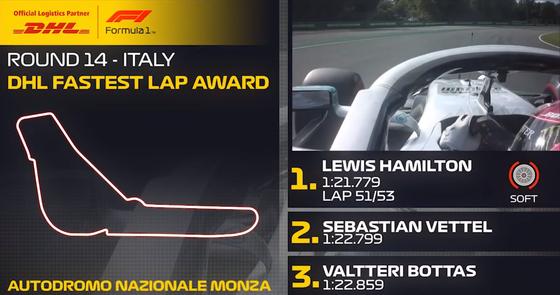 ルイス・ハミルトン(メルセデス)ファステストラップ:2019年F1イタリアGP