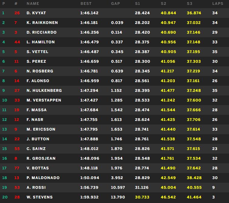 ダニール・クビアト1位: F1シンガポールGP金曜フリー走行2回目