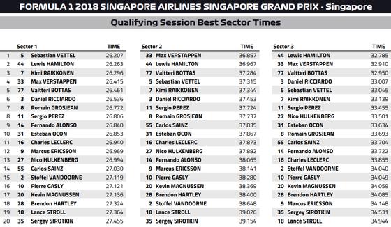 ベスト・セクター・タイム:2018年F1シンガポールGP予選