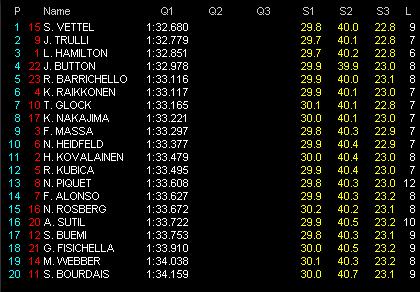第4戦バーレーンGP予選 Q1