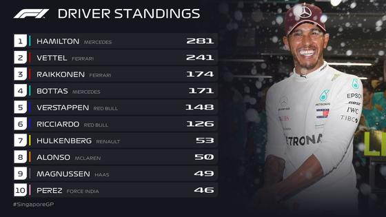 F1ドライバーズ・ランキング:2018年F1シンガポールGP