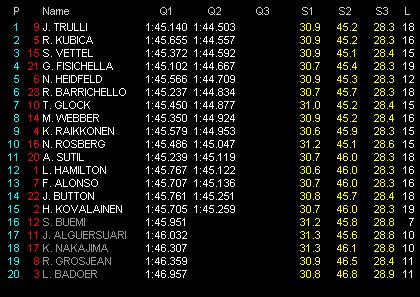 第12戦ベルギーGP予選 Q2