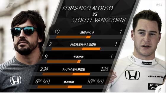 フェルナンド・アロンソ vs ストフェル・ヴァンドールン:2017年F1シーズン前半成績比較