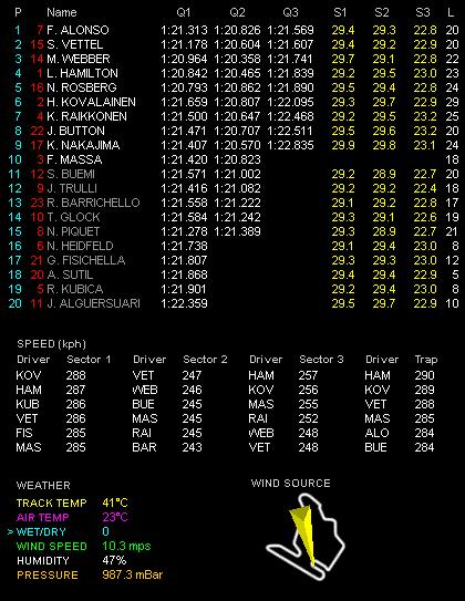 第10戦ハンガリーGP予選 Q3