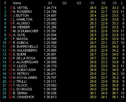F1第2戦オーストラリアGP予選 Q1