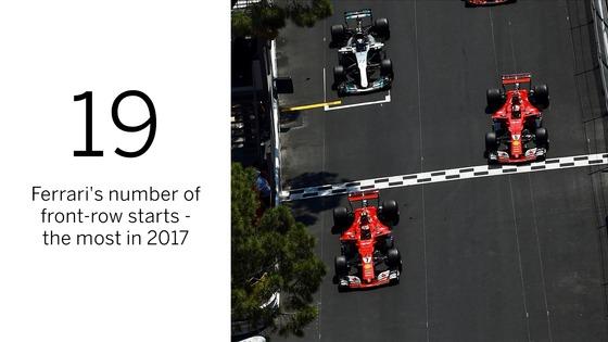 2017年F1レース、フェラーとメルセデス
