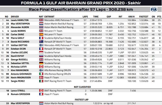 2020年F1第15戦バーレーンGP決勝レース