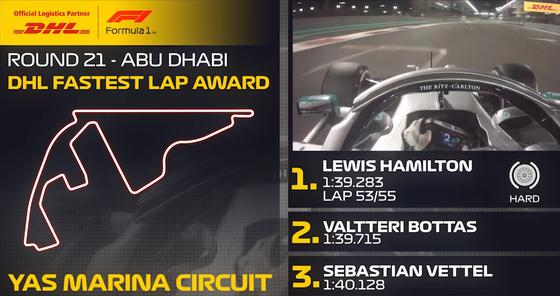 ルイス・ハミルトン(メルセデス)ファステストラップ:2019年F1アブダビGP