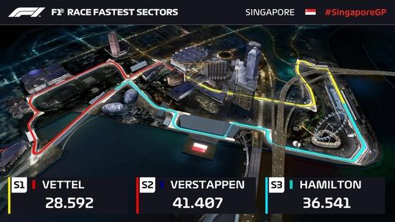 301 各セクター最速タイム