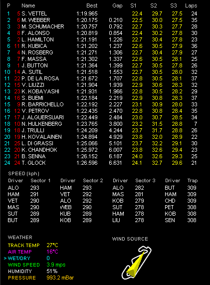 F1第5戦スペインGP金曜フリー走行2回目