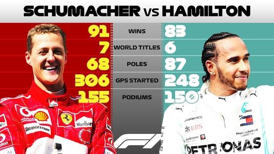 ミハエル・シューマッハとルイス・ハミルトンのF1データ比較:2019年11月3日