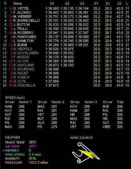 第3戦中国GP予選 Q3