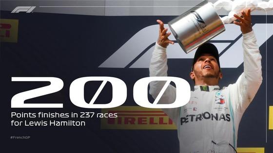 ルイス・ハミルトン、ポイント獲得レース200戦:237戦中200戦、得点獲得率は84%、8割以上の確率はすごい