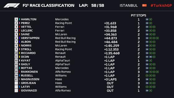 2020年F1第14戦トルコGP決勝レース