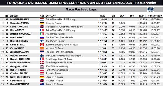 2019年F1ドイツGP:ファステストラップ(最速ラップタイム)