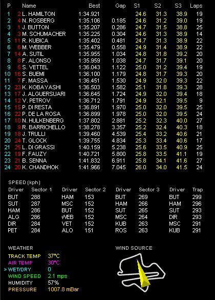 F1第3戦マレーシアGP金曜フリー走行1回目