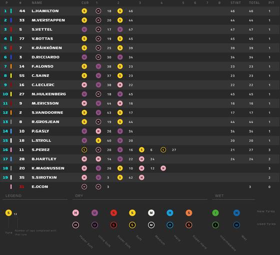 タイヤ履歴:2018年F1シンガポールGP決勝レース
