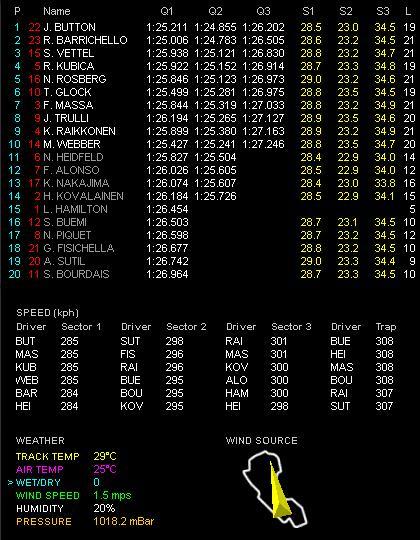 第1戦オーストラリアGP予選 Q3
