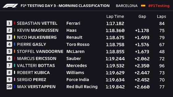 2018年バルセロナF1テスト3月8日午前のタイムシート