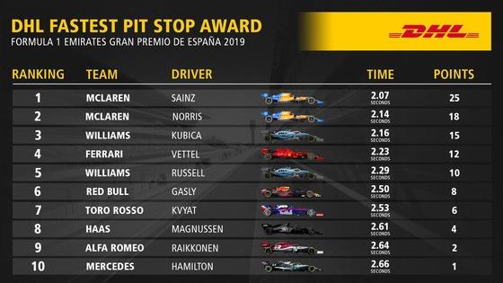 F1スペインGP最速ピットストップ・トップ10