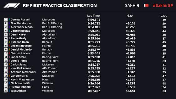 2020年F1第16戦サキールGPフリー走行1回目
