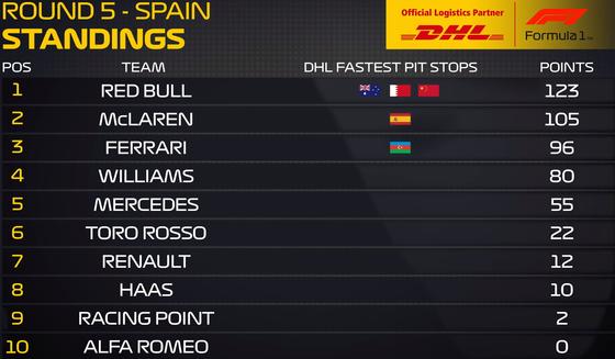 2019年F1最速ピットストップ チーム別ポイント・ランキング