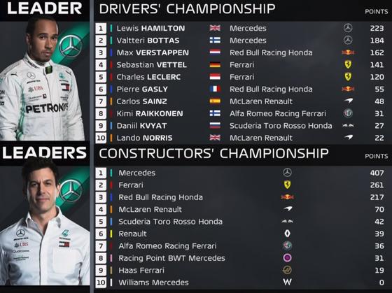 F1ランキング 2019年第11戦:F1ドライバーズ・ランキング F1コンストラクターズ・ランキング
