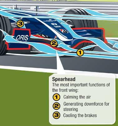 f1 car diagram basic ford f1 wiring diagram f1のエアロダイナミクス:風の科学 : f1通信