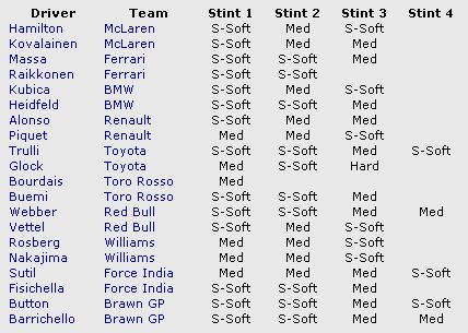 ドイツGP 各ドライバーのタイヤ選択
