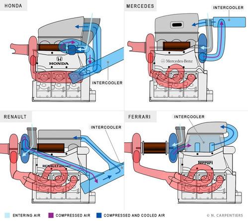 2015年のF1パワーユニット(ホンダRA615H、メルセデスPU106Bハイブリット、ルノー・エネルギーF1-2015、フェラーリ059/4)