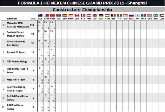 F1コンストラクターズ・ランキング:2019年F1中国GP