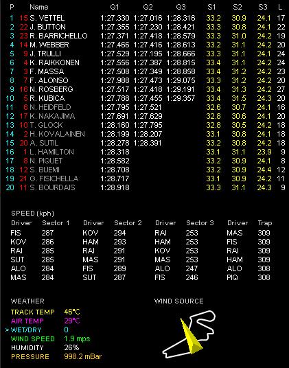 第7戦トルコGP予選 Q3