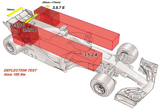 2017年F1マシンの開発禁止領域(赤のブロック)