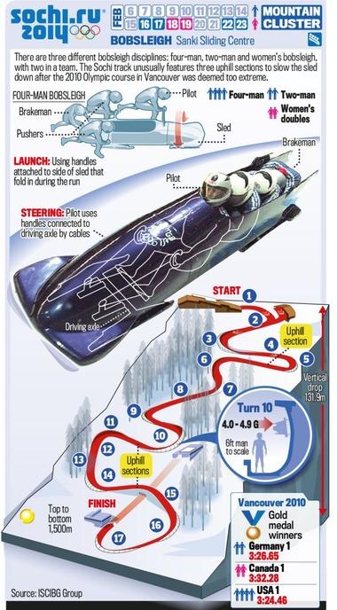 ボブスレー、ソチ五輪コースの解説図