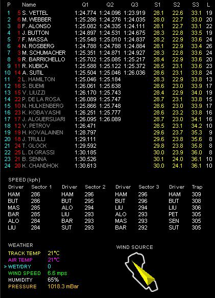 F1第2戦オーストラリアGP予選 Q3