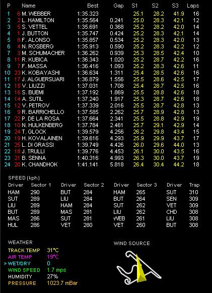 F1第4戦中国GP土曜フリー走行