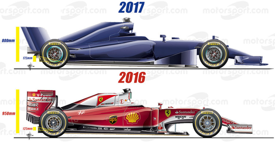 2017年F1マシンと2016年F1マシン比較図(側面図)