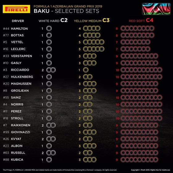 2019年F1アゼルバイジャンGP F1ドライバーのタイヤ選択表
