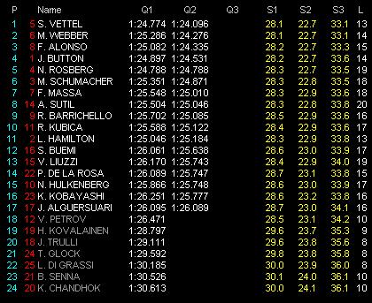F1第2戦オーストラリアGP予選 Q2