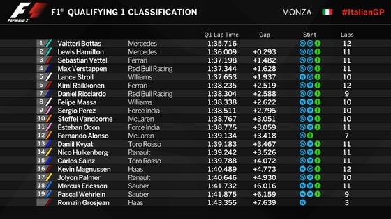 F1イタリアGP予選Q1順位