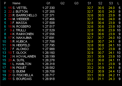 第7戦トルコGP予選 Q1