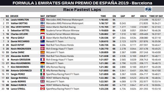 2019年F1スペインGP:ファステストラップ(最速ラップタイム)
