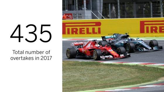 2017年F1のオーバーテイク合計数は435回