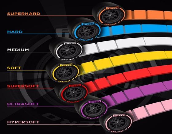 2018年F1:ドライ・ウェザーのタイヤ・コンパウンドは7種類